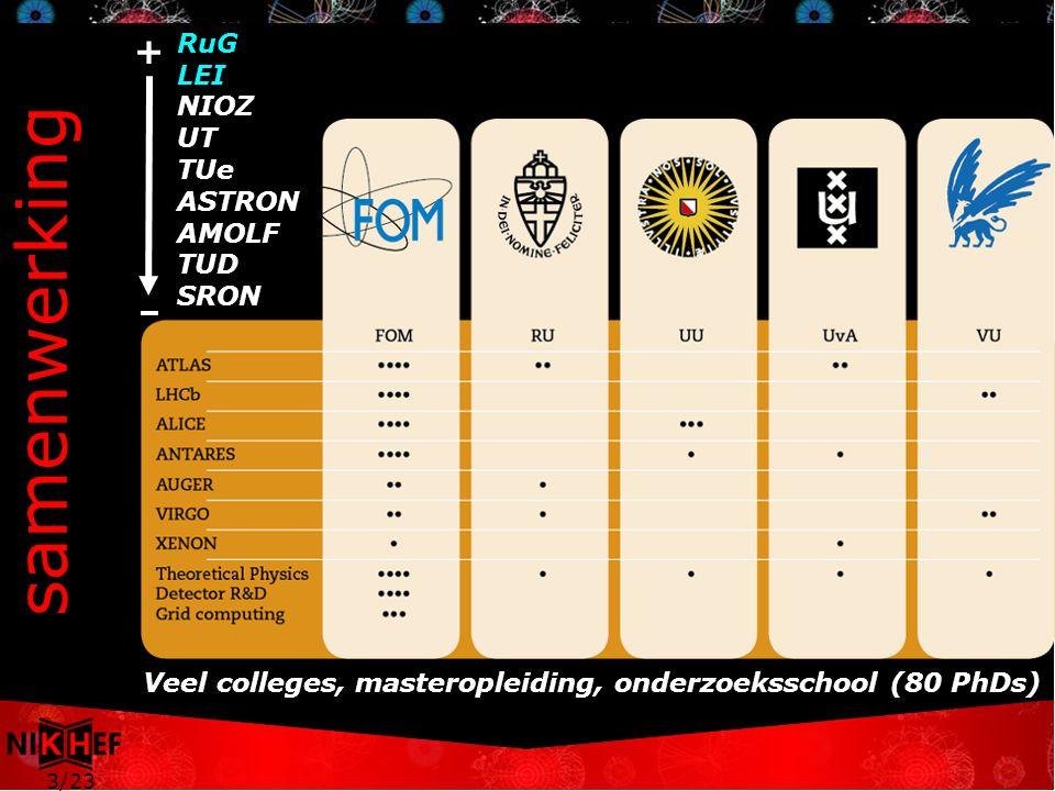 3/23 RuG LEI NIOZ UT TUe ASTRON AMOLF TUD SRON + Veel colleges, masteropleiding, onderzoeksschool (80 PhDs) samenwerking