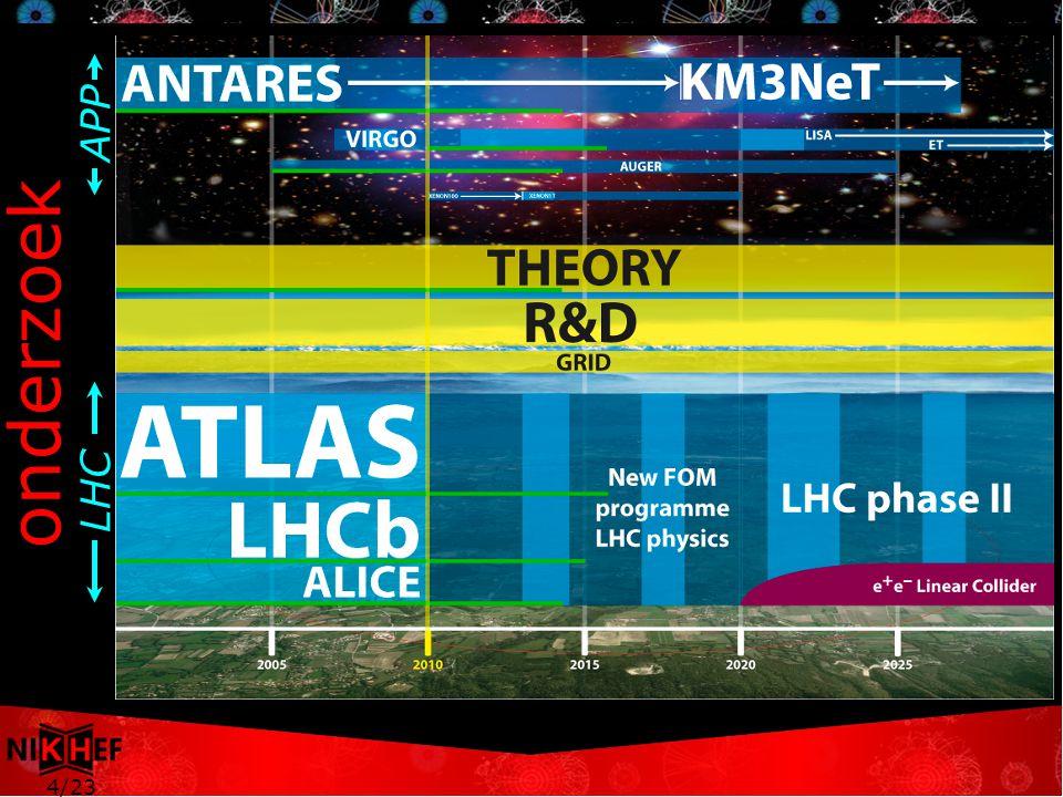 4/23 onderzoek APP LHC