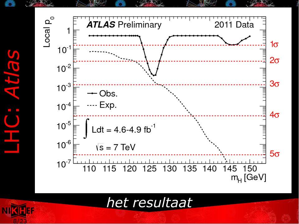 8/23 LHC: Atlas het resultaat