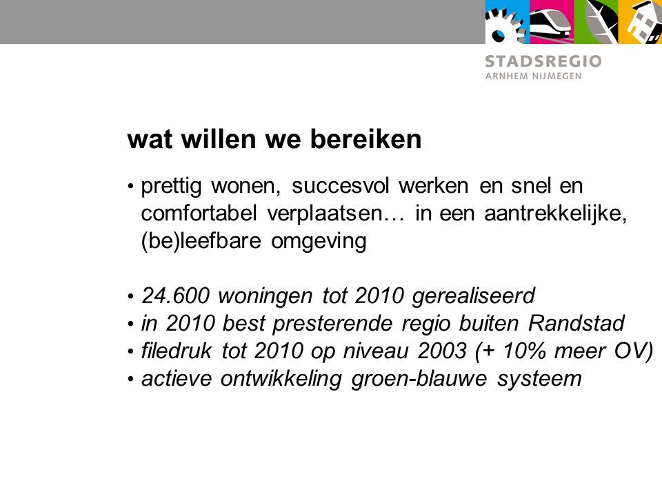 wat willen we bereiken prettig wonen, succesvol werken en snel en comfortabel verplaatsen… in een aantrekkelijke, (be)leefbare omgeving 24.600 woningen tot 2010 gerealiseerd in 2010 best presterende regio buiten Randstad filedruk tot 2010 op niveau 2003 (+ 10% meer OV) actieve ontwikkeling groen-blauwe systeem