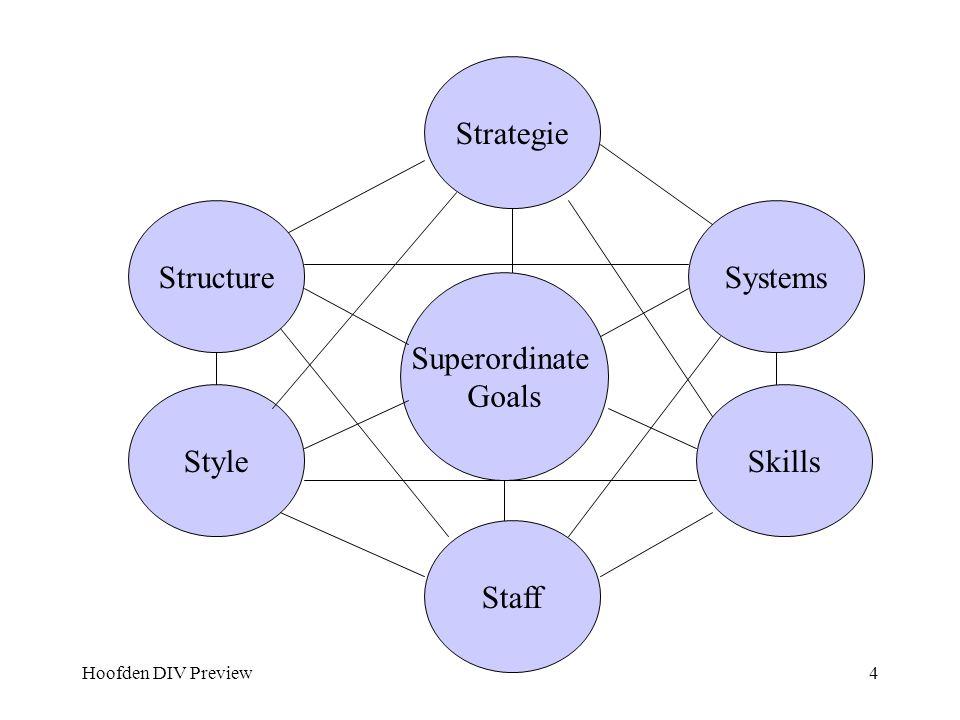 Hoofden DIV Preview15 Situationeel leidinggeven Afhankelijk van de situatie: Taakvolwassenheid organisatie Persoonlijke volwassenheid medewerker –Instructie –Begeleiding –Coaching –Delegatie