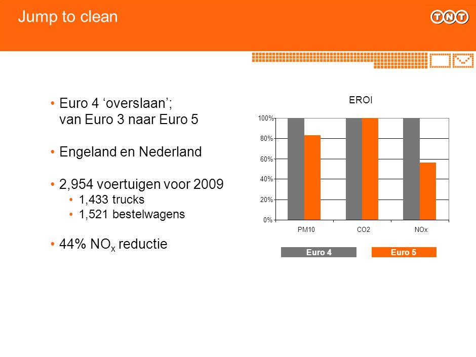 Jump to clean Euro 4 'overslaan'; van Euro 3 naar Euro 5 Engeland en Nederland 2,954 voertuigen voor 2009 1,433 trucks 1,521 bestelwagens 44% NO x red