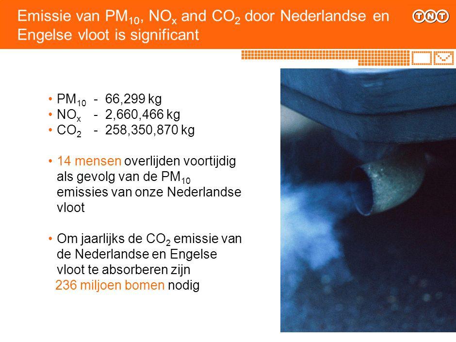 Emissie van PM 10, NO x and CO 2 door Nederlandse en Engelse vloot is significant PM 10 - 66,299 kg NO x - 2,660,466 kg CO 2 - 258,350,870 kg 14 mense