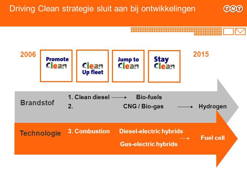 Driving Clean strategie sluit aan bij ontwikkelingen 1. Clean diesel Bio-fuels 2. CNG / Bio-gas Hydrogen Technologie Brandstof 3. Combustion Diesel-el