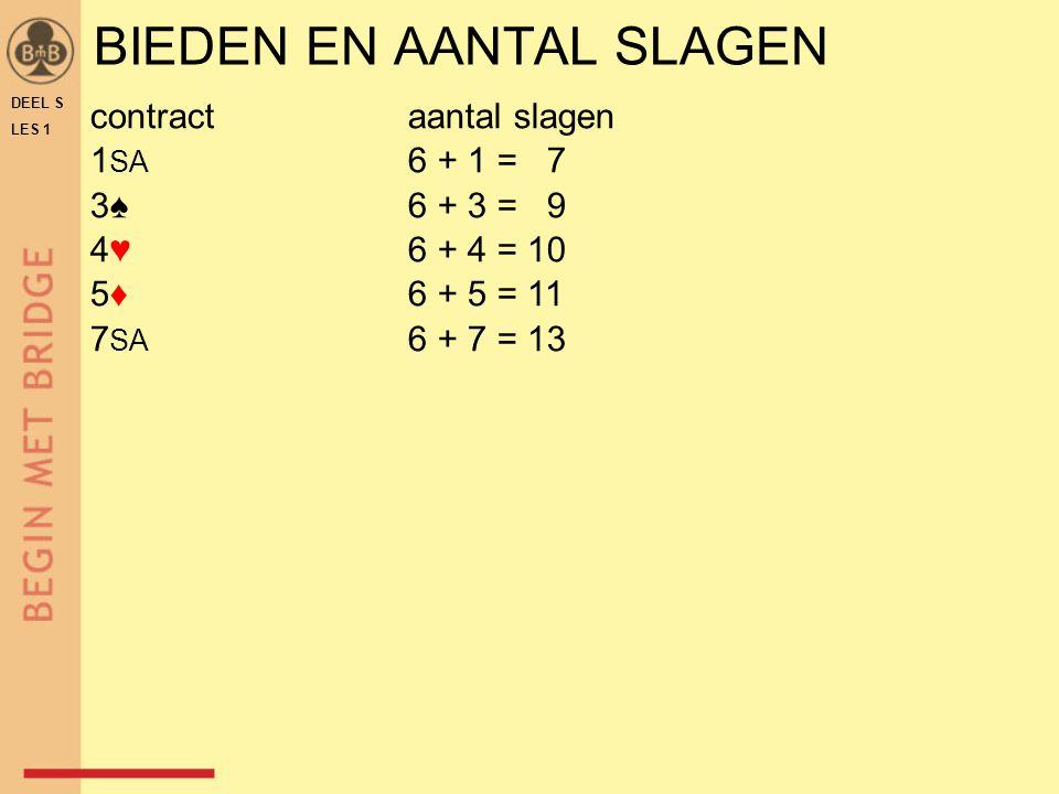 BIEDEN EN AANTAL SLAGEN DEEL S LES 1 contractaantal slagen 1 SA 6 + 1 = 7 3♠6 + 3 = 9 4♥6 + 4 = 10 5♦ 6 + 5 = 11 7 SA 6 + 7 = 13