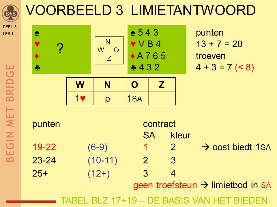 DEEL S LES 1 VOORBEELD 3 LIMIETANTWOORD ♠♥♦♣♠♥♦♣ ♠ 5 4 3 ♥ V B 4 ♦ A 7 6 5 ♣ 4 3 2 N W O Z WNOZ 1♥1♥p1 SA punten 13 + 7 = 20 troeven 4 + 3 = 7 (< 8) ?