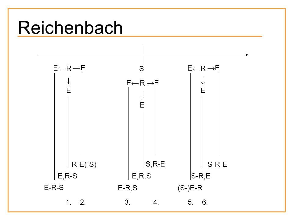 Reichenbach S R EE EE EE R EE EE EE R EE EE EE E-R-S E,R-S R-E(-S) E-R,S E,R,S S,R-E (S-)E-R S-R,E S-R-E 1. 2. 3. 4. 5. 6.