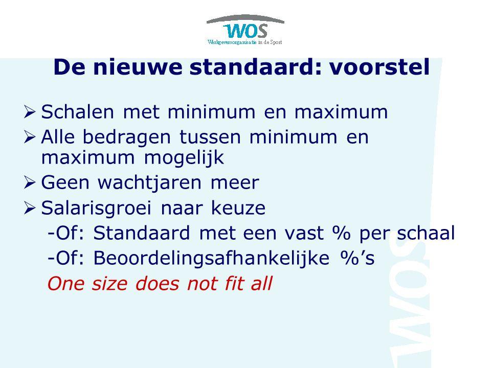 De nieuwe standaard: voorstel  Schalen met minimum en maximum  Alle bedragen tussen minimum en maximum mogelijk  Geen wachtjaren meer  Salarisgroe