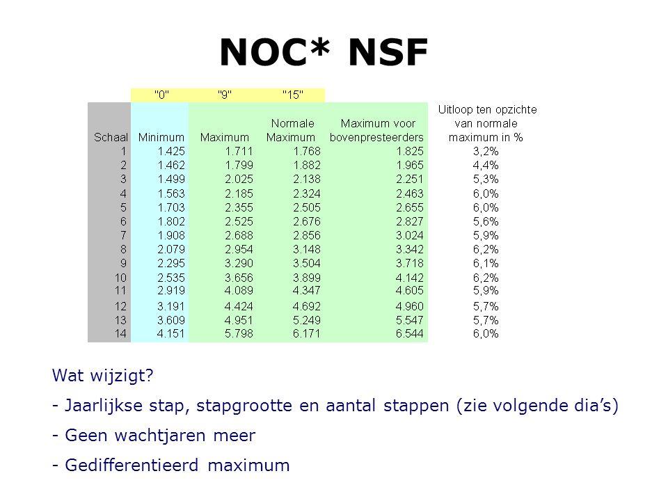 NOC* NSF Wat wijzigt? - Jaarlijkse stap, stapgrootte en aantal stappen (zie volgende dia's) - Geen wachtjaren meer - Gedifferentieerd maximum