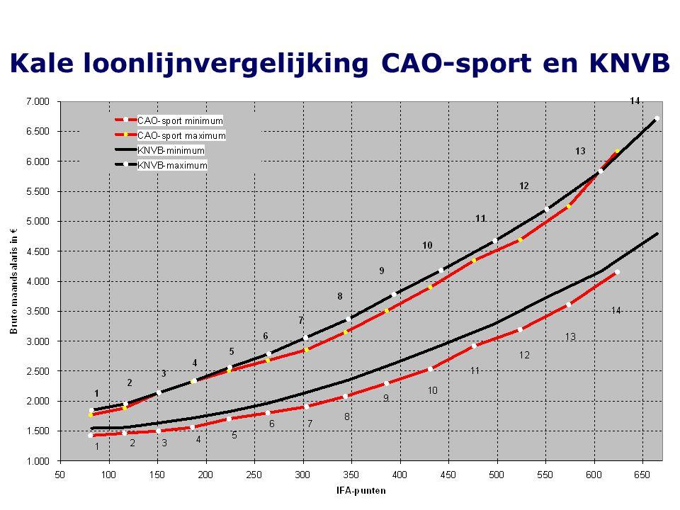 Kale loonlijnvergelijking CAO-sport en KNVB