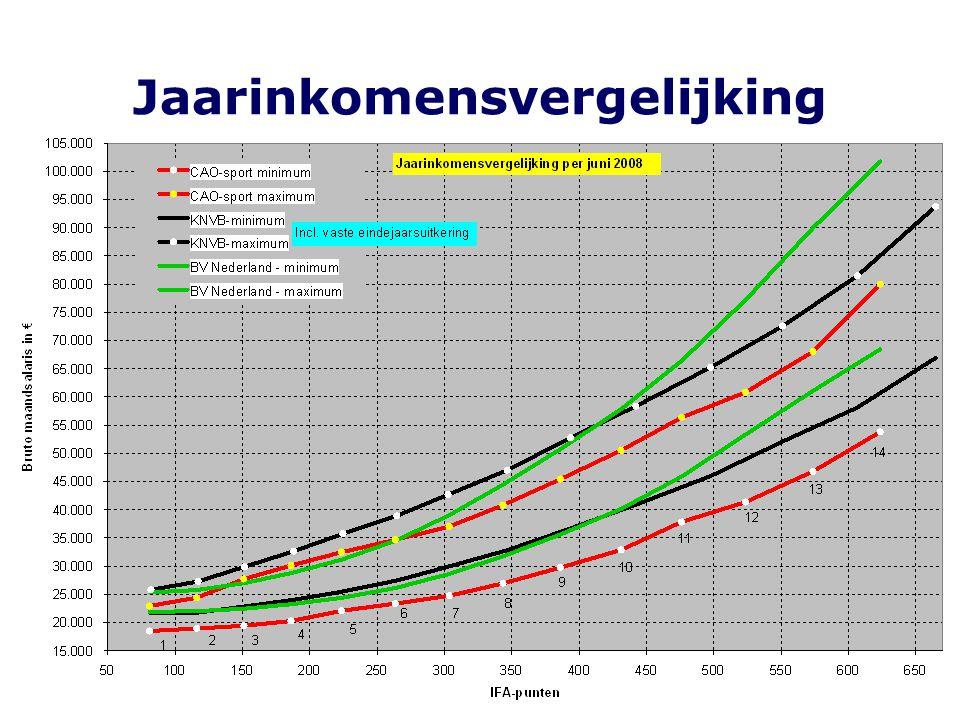 Conclusies salarisstructuur (in vergelijking tot de markt) Groepenstructuur (breedte van de groepen) is marktconform (Geldt niet voor groep 6 t/m 9 KNVB) Zeer grote spreiding in de schalen 1 tot en met 7 (afstand minimum-maximum) Zeer veel stappen per schaal (hoe lager de schaal hoe meer in verhouding tot de markt) Onregelmatige verloop progressie van het maximum (Geldt in mindere mate voor KNVB) Progressie van het maximum: 2-7 vrij hoog 10-14 vrij laag