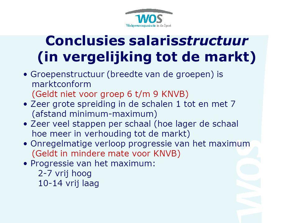 Conclusies salarisstructuur (in vergelijking tot de markt) Groepenstructuur (breedte van de groepen) is marktconform (Geldt niet voor groep 6 t/m 9 KN