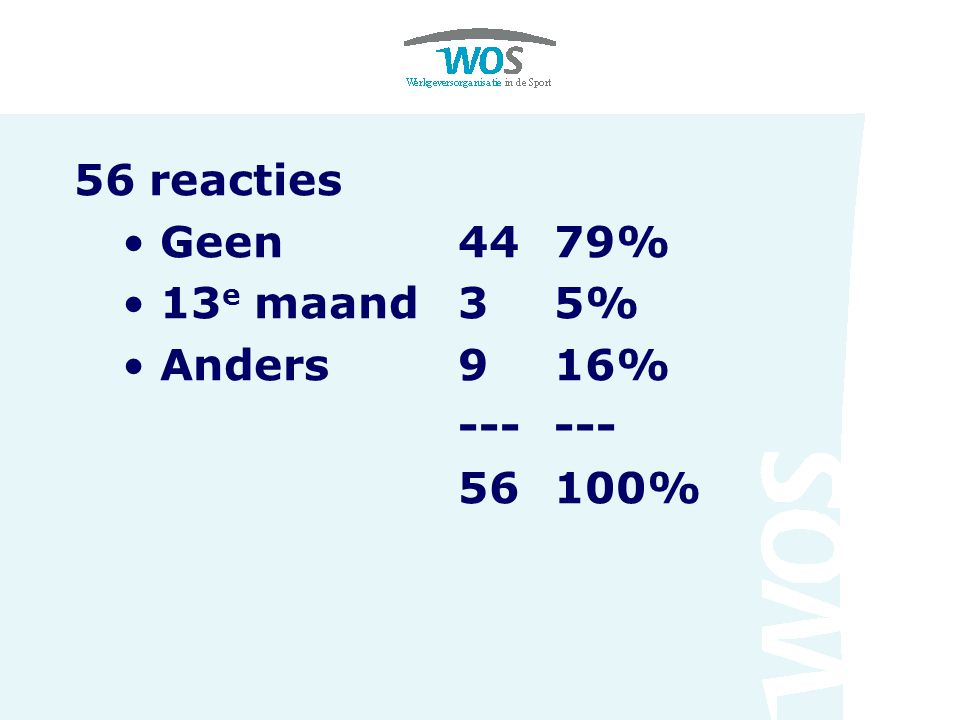56 reacties Geen4479% 13 e maand35% Anders916% --- 56100%