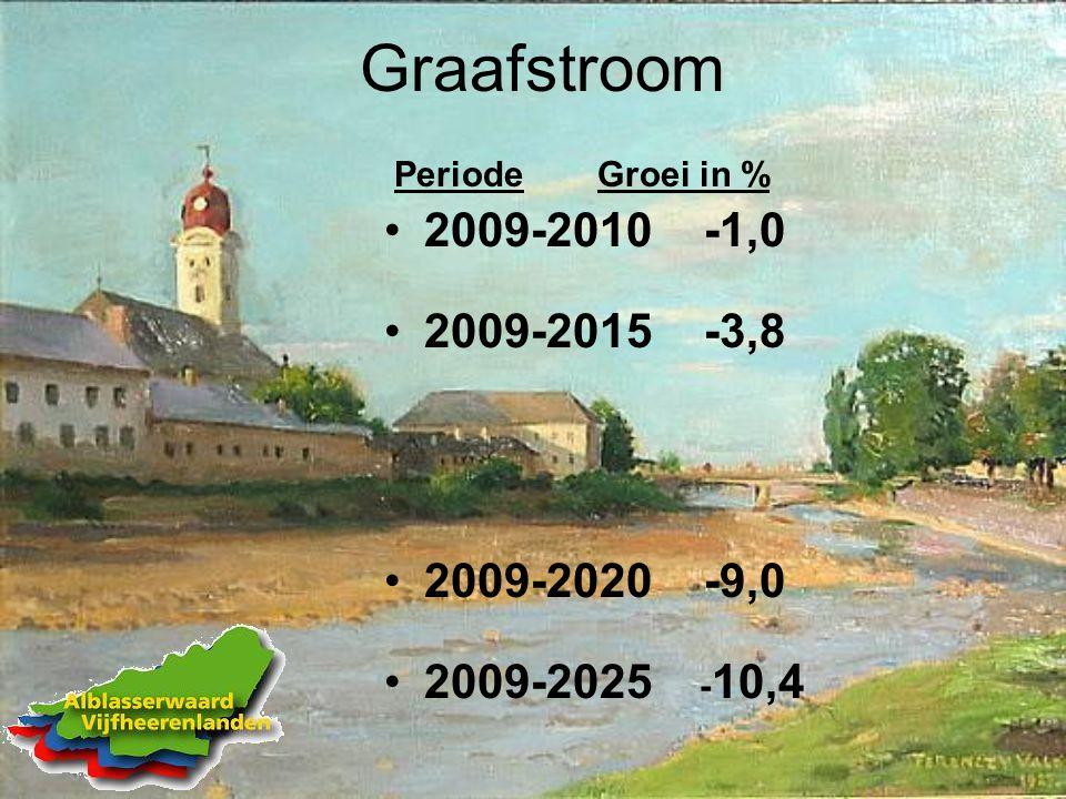 Graafstroom Periode Groei in % 2009-2010 -1,0 2009-2015 -3,8 2009-2020 -9,0 2009-2025 - 10,4