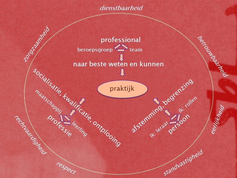 praktijk professional beroepsgroepteam naar beste weten en kunnen professie maatschappij leerling socialisatie, kwalificatie, ontplooïng persoon Ik: l