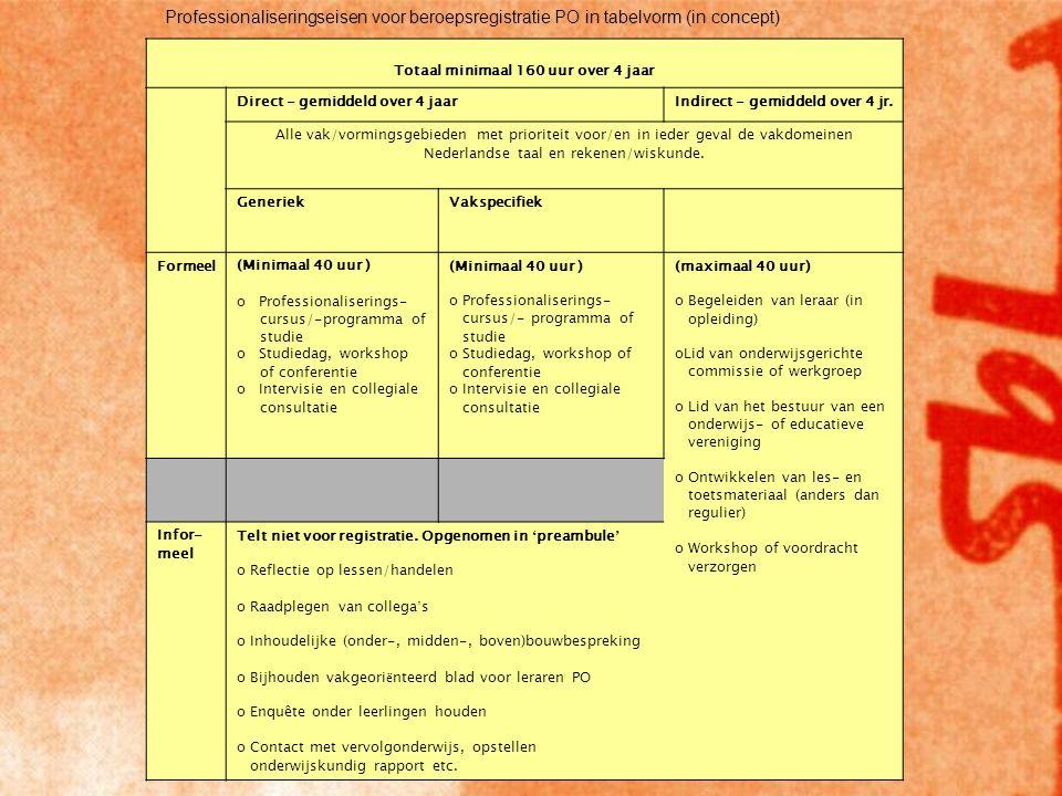 Professionaliseringseisen voor beroepsregistratie PO in tabelvorm (in concept) Totaal minimaal 160 uur over 4 jaar Direct - gemiddeld over 4 jaarIndirect - gemiddeld over 4 jr.