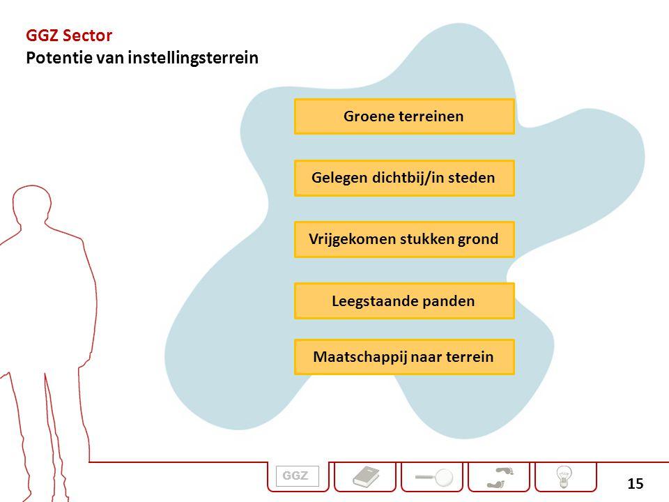 15 Groene terreinen Gelegen dichtbij/in steden Vrijgekomen stukken grond Leegstaande panden Maatschappij naar terrein GGZ Sector Potentie van instelli