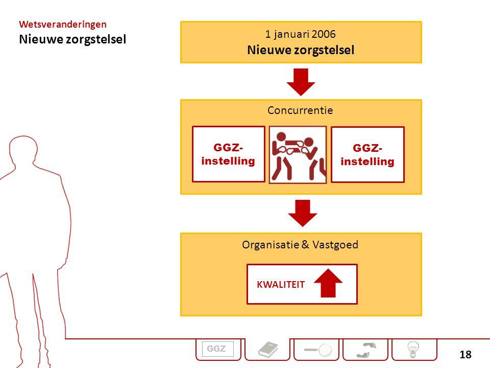 18 1 januari 2006 Nieuwe zorgstelsel Wetsveranderingen Nieuwe zorgstelsel Concurrentie GGZ- instelling Organisatie & Vastgoed KWALITEIT GGZ