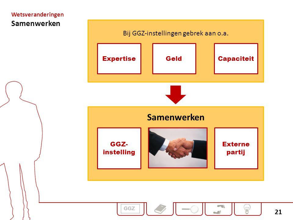 21 Samenwerken Bij GGZ-instellingen gebrek aan o.a. GGZ- instelling Externe partij ExpertiseGeldCapaciteit Wetsveranderingen Samenwerken GGZ