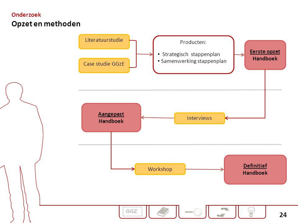 24 Literatuurstudie Case studie GGzE Eerste opzet Handboek Aangepast Handboek Definitief Handboek Producten: Strategisch stappenplan Samenwerking stap