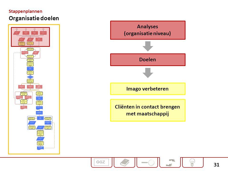 31 Doelen Imago verbeteren Cliënten in contact brengen met maatschappij Analyses (organisatie niveau) Stappenplannen Organisatie doelen GGZ