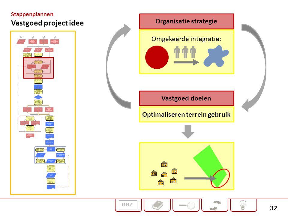 32 Omgekeerde integratie: Organisatie strategie Vastgoed doelen Optimaliseren terrein gebruik Stappenplannen Vastgoed project idee GGZ