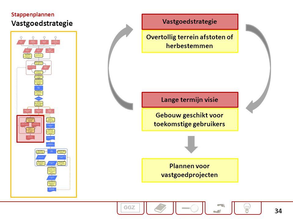 34 GGZ Stappenplannen Vastgoedstrategie Lange termijn visie Overtollig terrein afstoten of herbestemmen Gebouw geschikt voor toekomstige gebruikers Pl