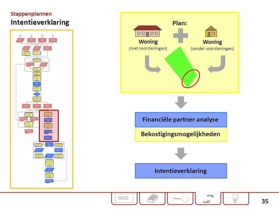 35 GGZ Stappenplannen Intentieverklaring Plan: Bekostigingsmogelijkheden Financiële partner analyse Intentieverklaring Woning (zonder voorzieningen) W