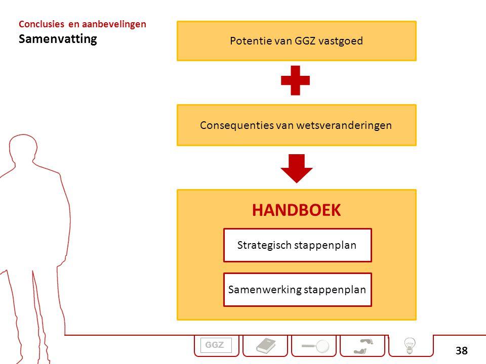 38 GGZ Potentie van GGZ vastgoed Consequenties van wetsveranderingen HANDBOEK Strategisch stappenplan Samenwerking stappenplan Conclusies en aanbeveli