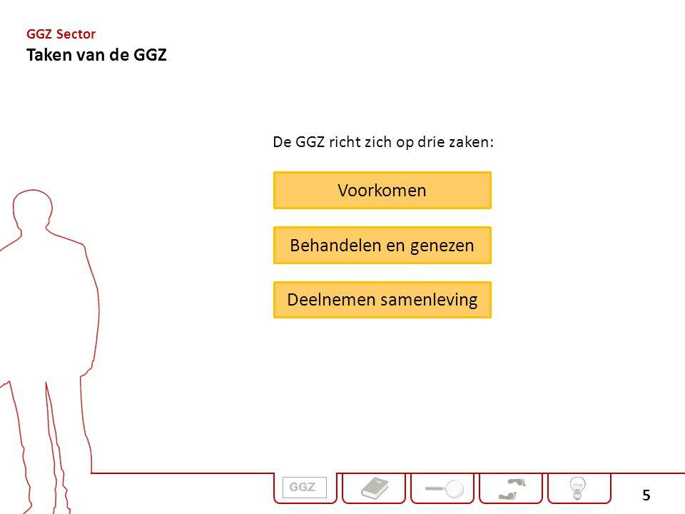 5 De GGZ richt zich op drie zaken: GGZ Sector Taken van de GGZ Voorkomen Behandelen en genezen Deelnemen samenleving GGZ