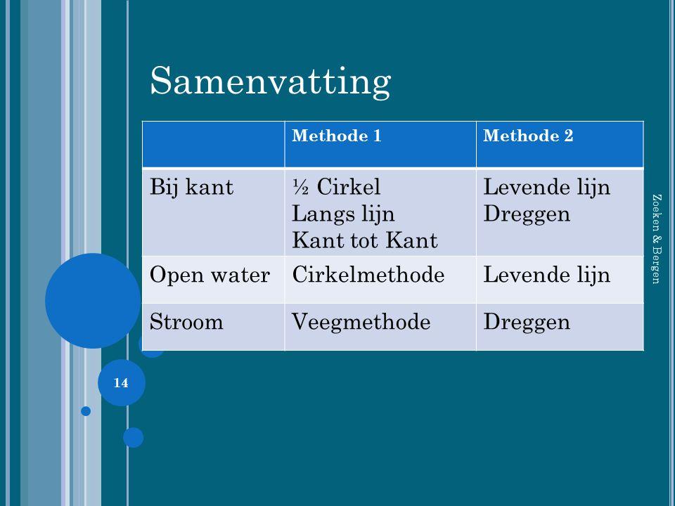 14 Methode 1Methode 2 Bij kant½ Cirkel Langs lijn Kant tot Kant Levende lijn Dreggen Open waterCirkelmethodeLevende lijn StroomVeegmethodeDreggen Same