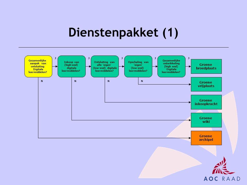 Dienstenpakket (1) Gezamenlijke aanpak van ontsluiting Digitale leermiddelen? Inkoop van (high-end) digitale leermiddelen? Opschaling van 'eigen' (low