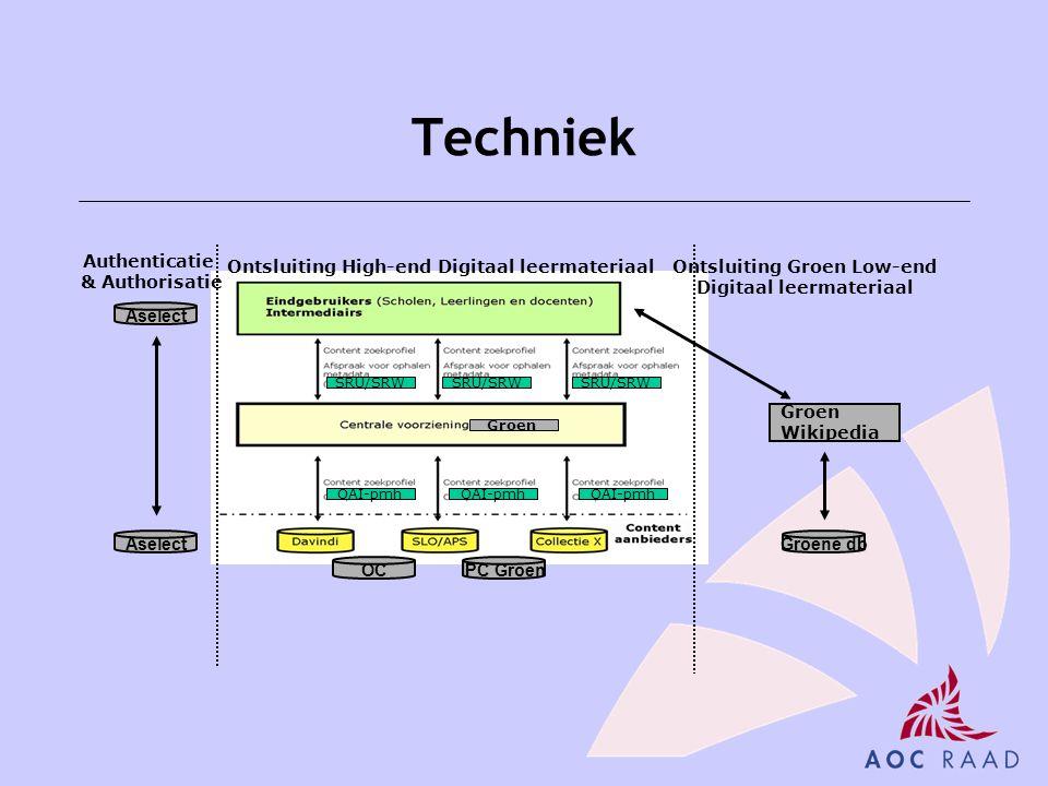 Techniek Groen Wikipedia SRU/SRW Groen Aselect Authenticatie & Authorisatie Ontsluiting High-end Digitaal leermateriaalOntsluiting Groen Low-end Digit