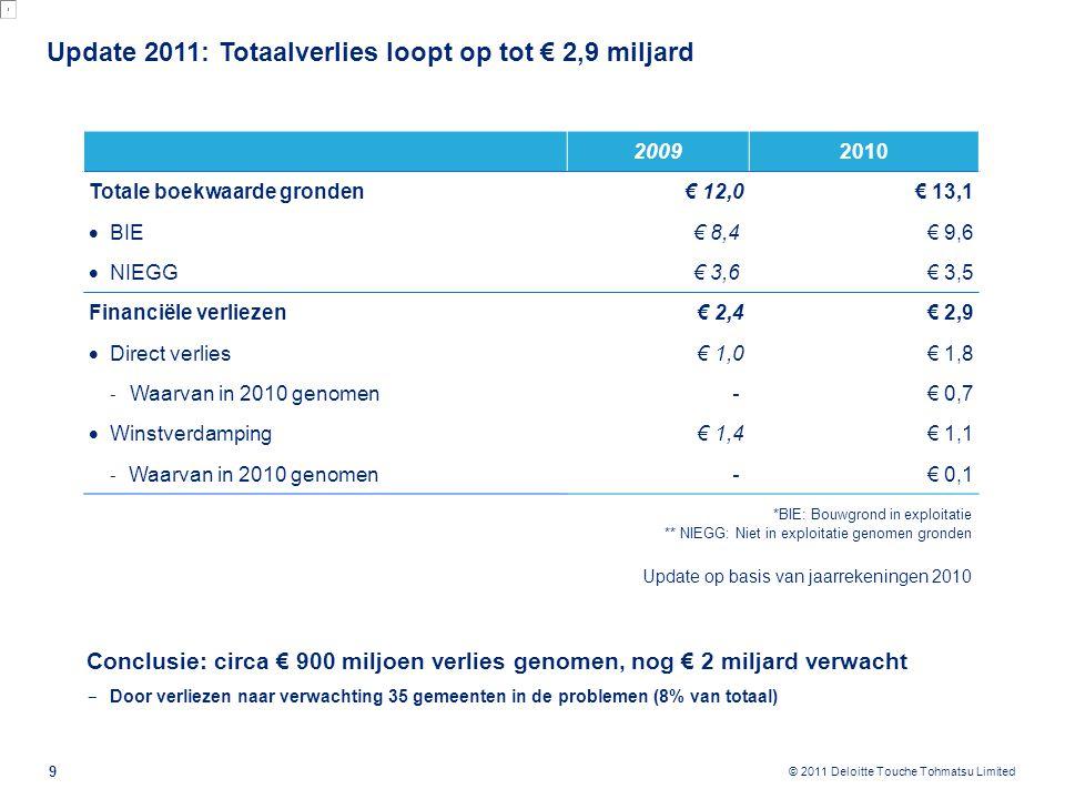© 2011 Deloitte Touche Tohmatsu Limited Update 2011: Totaalverlies loopt op tot € 2,9 miljard Conclusie: circa € 900 miljoen verlies genomen, nog € 2