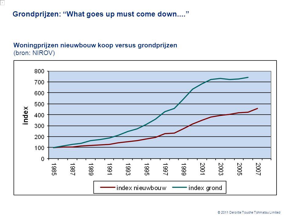"""© 2011 Deloitte Touche Tohmatsu Limited Grondprijzen: """"What goes up must come down...."""" 10 Woningprijzen nieuwbouw koop versus grondprijzen (bron: NIR"""