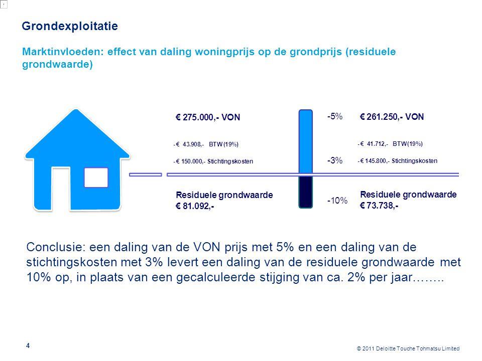 © 2011 Deloitte Touche Tohmatsu Limited Grondexploitatie 4 Marktinvloeden: effect van daling woningprijs op de grondprijs (residuele grondwaarde) Conc
