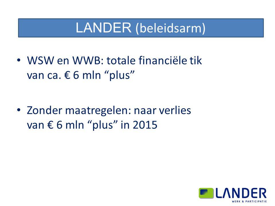 """WSW en WWB: totale financiële tik van ca. € 6 mln """"plus"""" Zonder maatregelen: naar verlies van € 6 mln """"plus"""" in 2015 LANDER (beleidsarm)"""