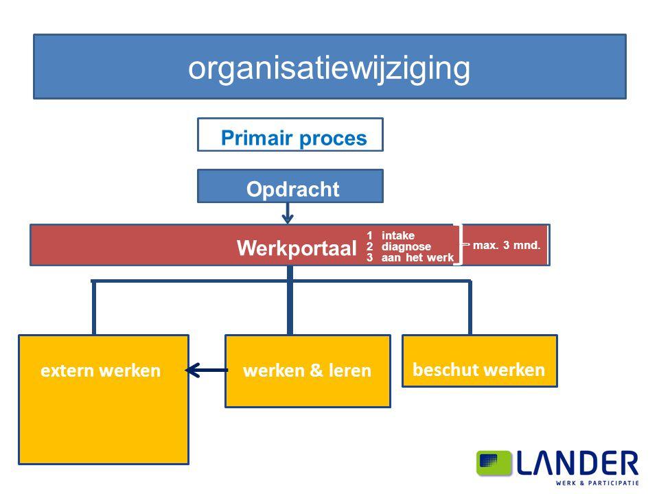 organisatiewijziging Primair proces Opdracht Werkportaal 1intake 2diagnose max. 3 mnd. 3aan het werk extern werkenwerken & leren beschut werken
