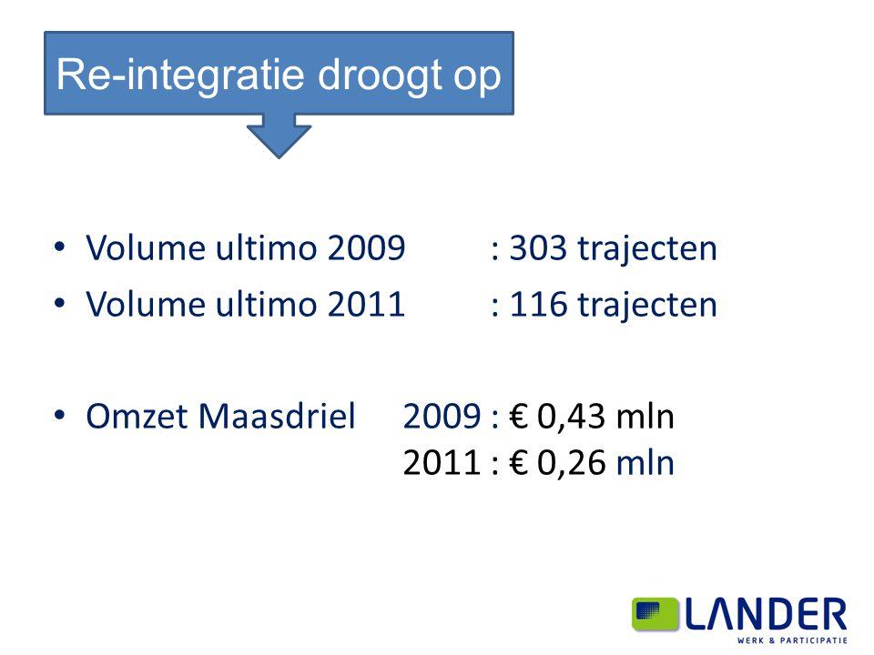Volume ultimo 2009: 303 trajecten Volume ultimo 2011: 116 trajecten Omzet Maasdriel 2009: € 0,43 mln 2011: € 0,26 mln Re-integratie droogt op