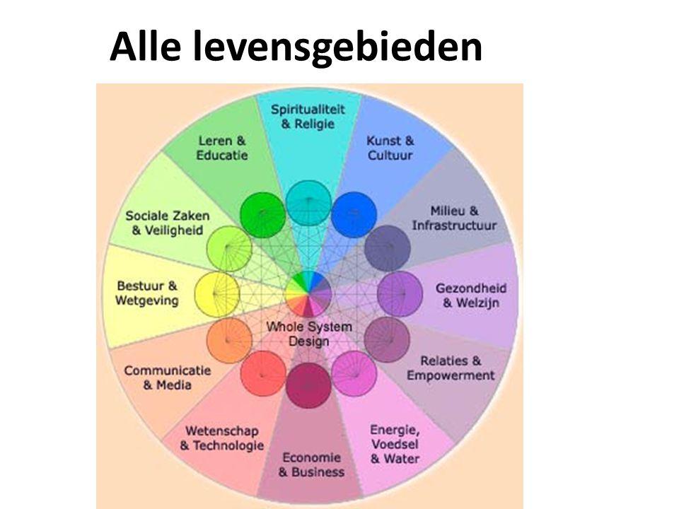 Participatie samenleving Nieuwe Waarden Nieuwe Gemeen- schappen Nieuw Bestuur Nieuwe Business Modellen