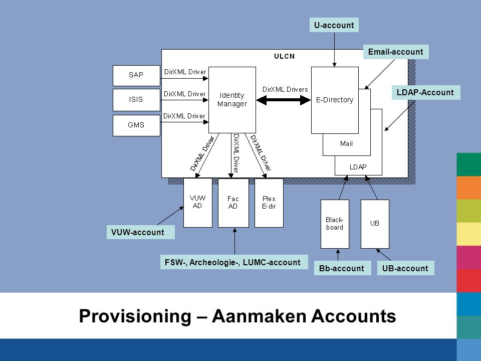 Provisioning – Aanmaken Accounts U-account Email-account LDAP-Account VUW-account FSW-, Archeologie-, LUMC-account Bb-accountUB-account