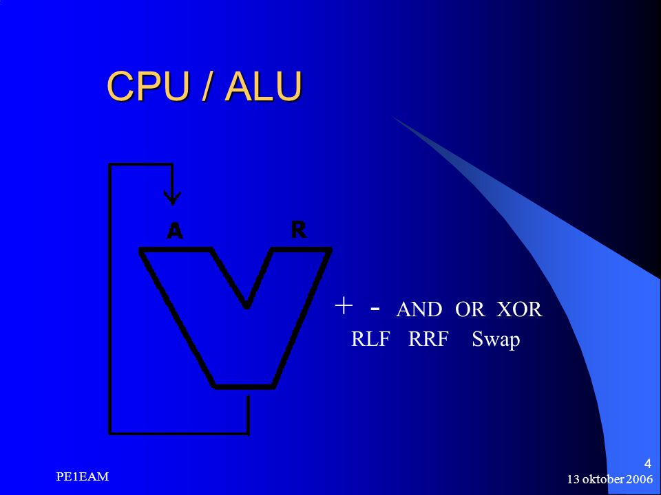 13 oktober 2006 PE1EAM 4 CPU / ALU + - AND OR XOR RLF RRF Swap