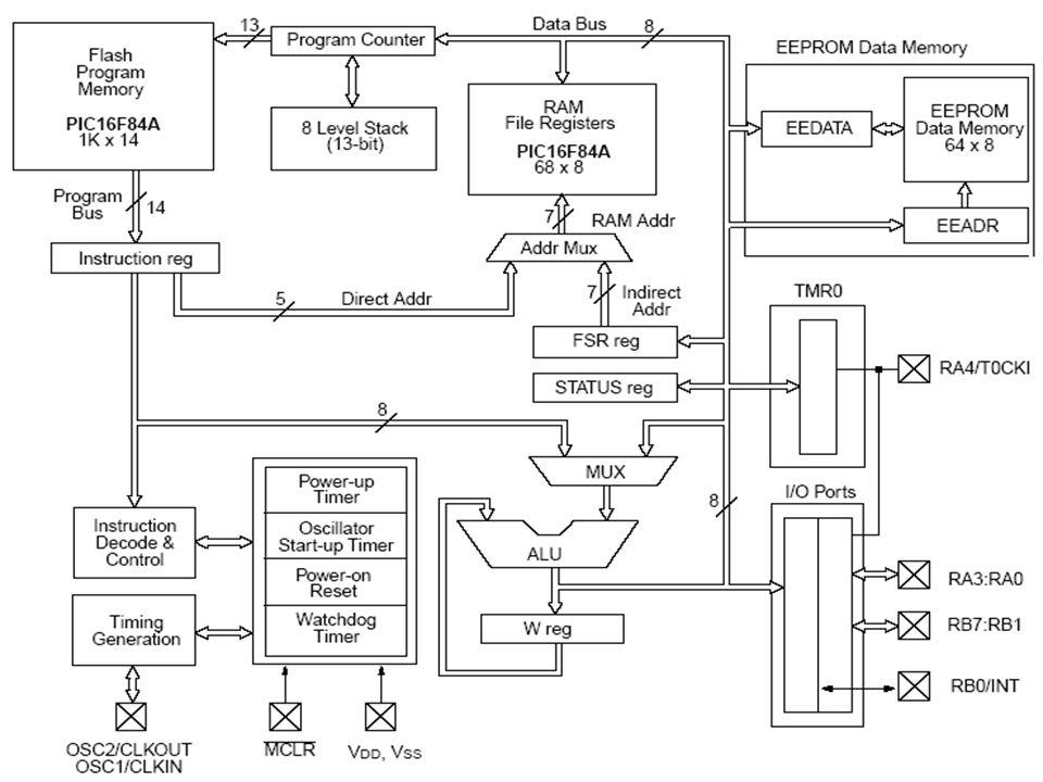 13 oktober 2006 PE1EAM 37 Tips en valkuilen Beperk je tot één assembler of compiler Loop alle instellingen van je assembler/compiler na Doorgrond de CONFIG-instellingen Zet de WDT- brownout- en copy-protect-bits uit Bouw testindicatoren in Bouw je programma modulair op Test stukje voor beetje Simuleer.