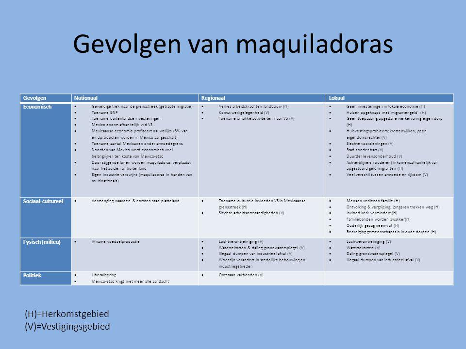 Gevolgen van maquiladoras (H)=Herkomstgebied (V)=Vestigingsgebied GevolgenNationaalRegionaalLokaal Economisch  Geweldige trek naar de grensstreek (ge