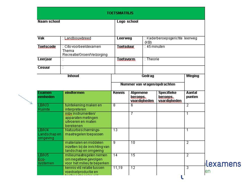 Stap 2: Bepaal uw voorwaarden en baken uw toets af Soorten toetsvragen –Kennis –Algemene beroepsvaardigheden –Specifieke beroepsvaardigheden % - verhouding verschilt per leerweg