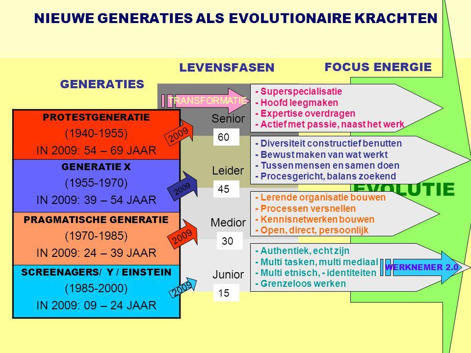 NIEUWE GENERATIES ALS EVOLUTIONAIRE KRACHTEN LEVENSFASEN GENERATIES Senior Leider Medior Junior PROTESTGENERATIE (1940-1955) IN 2009: 54 – 69 JAAR GENERATIE X (1955-1970) IN 2009: 39 – 54 JAAR PRAGMATISCHE GENERATIE (1970-1985) IN 2009: 24 – 39 JAAR SCREENAGERS/ Y / EINSTEIN (1985-2000) IN 2009: 09 – 24 JAAR 60 45 30 15 2009 EVOLUTIE - Authentiek, echt zijn - Multi tasken, multi mediaal - Multi etnisch, - identiteiten - Grenzeloos werken - Lerende organisatie bouwen - Processen versnellen - Kennisnetwerken bouwen - Open, direct, persoonlijk - Diversiteit constructief benutten - Bewust maken van wat werkt - Tussen mensen en samen doen - Procesgericht, balans zoekend - Superspecialisatie - Hoofd leegmaken - Expertise overdragen - Actief met passie, naast het werk FOCUS ENERGIE TRANSFORMATIE WERKNEMER 2.0