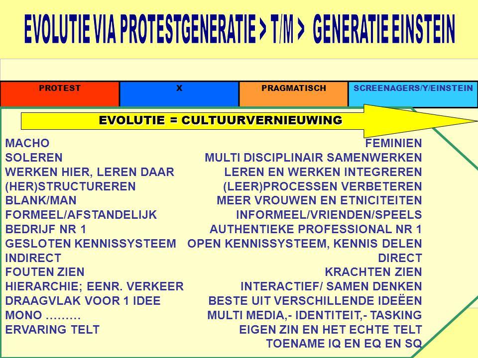 PROTESTXPRAGMATISCHSCREENAGERS/Y/EINSTEIN MACHO SOLEREN WERKEN HIER, LEREN DAAR (HER)STRUCTUREREN BLANK/MAN FORMEEL/AFSTANDELIJK BEDRIJF NR 1 GESLOTEN KENNISSYSTEEM INDIRECT FOUTEN ZIEN HIERARCHIE; EENR.