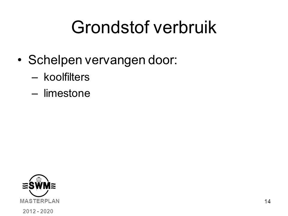14 Grondstof verbruik Schelpen vervangen door: – koolfilters – limestone MASTERPLAN 2012 - 2020