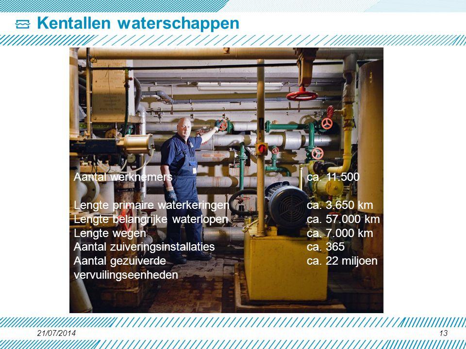 Kentallen waterschappen 21/07/201413 Aantal werknemers ca. 11.500 Lengte primaire waterkeringen ca. 3.650 km Lengte belangrijke waterlopen ca. 57.000