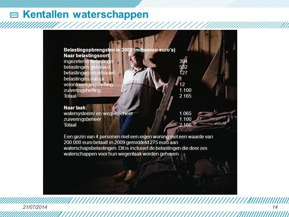 Kentallen waterschappen 21/07/201414 Belastingopbrengsten in 2009 (miljoenen euro's) Naar belastingsoort: ingezetenenbelastingen 394 belastingen gebou